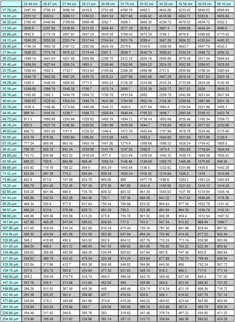 Table of Film Roll Diameters